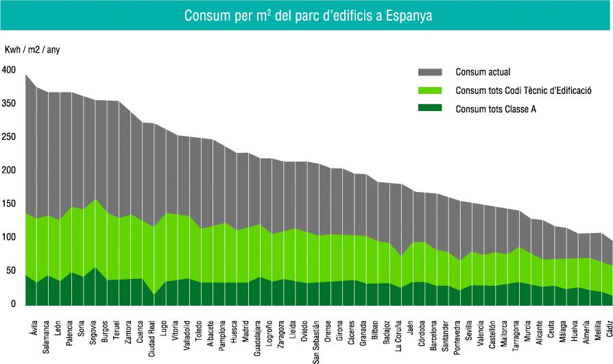 Consum Espanya