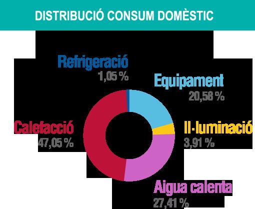 Distribució consum domèstic